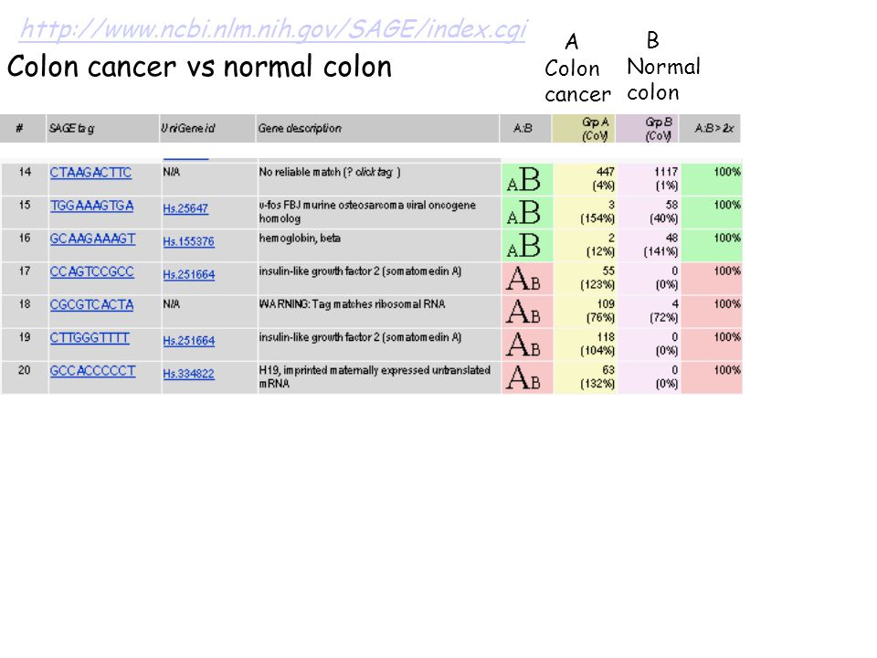 Colon cancer vs normal colon