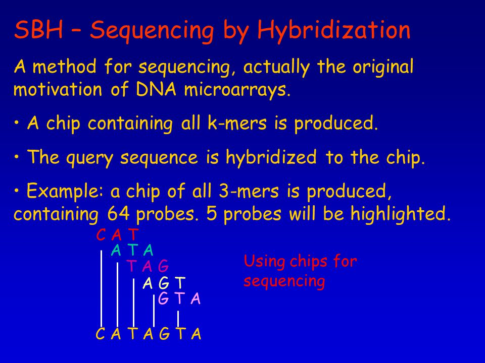 SBH – Sequencing by Hybridization