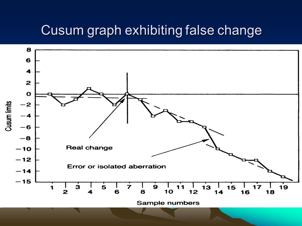 Cusum graph exhibiting false change