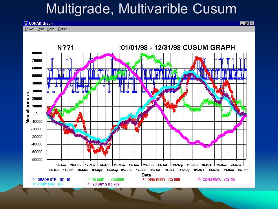 Multigrade, Multivarible Cusum