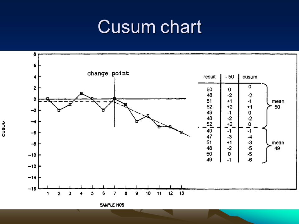 Cusum chart