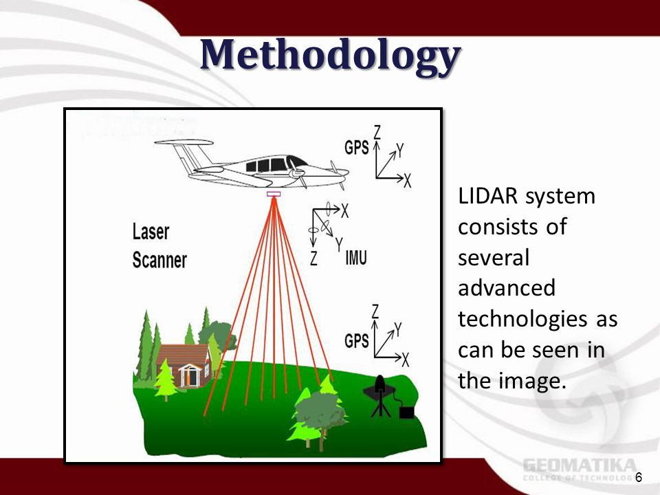 Methodology LIDAR system consists of several advanced technologies as can be seen in the image. 6