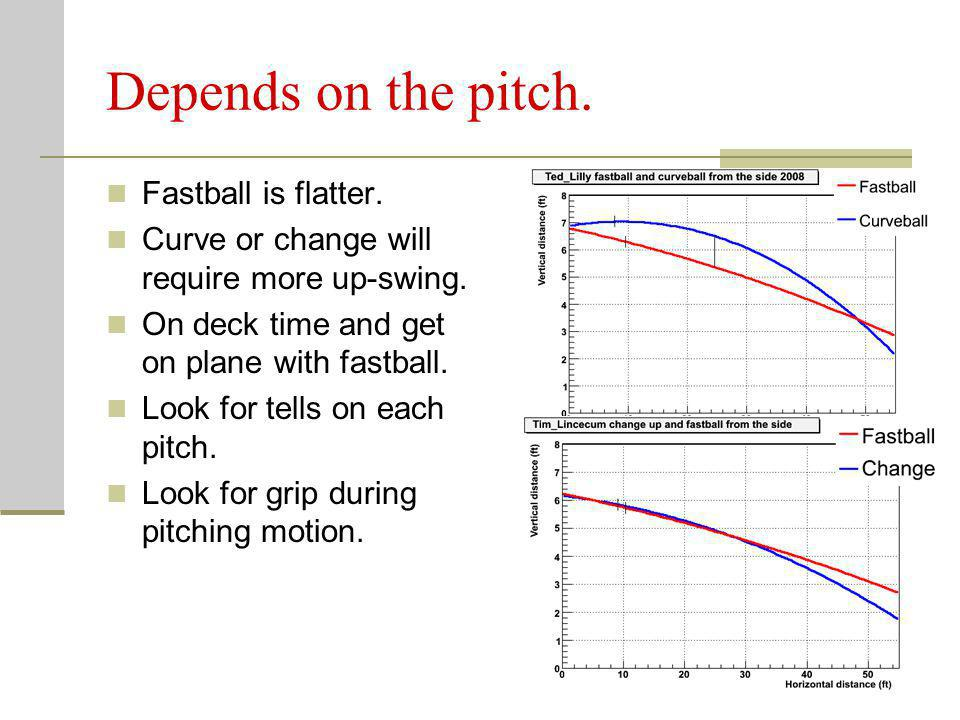 Depends on the pitch. Fastball is flatter.