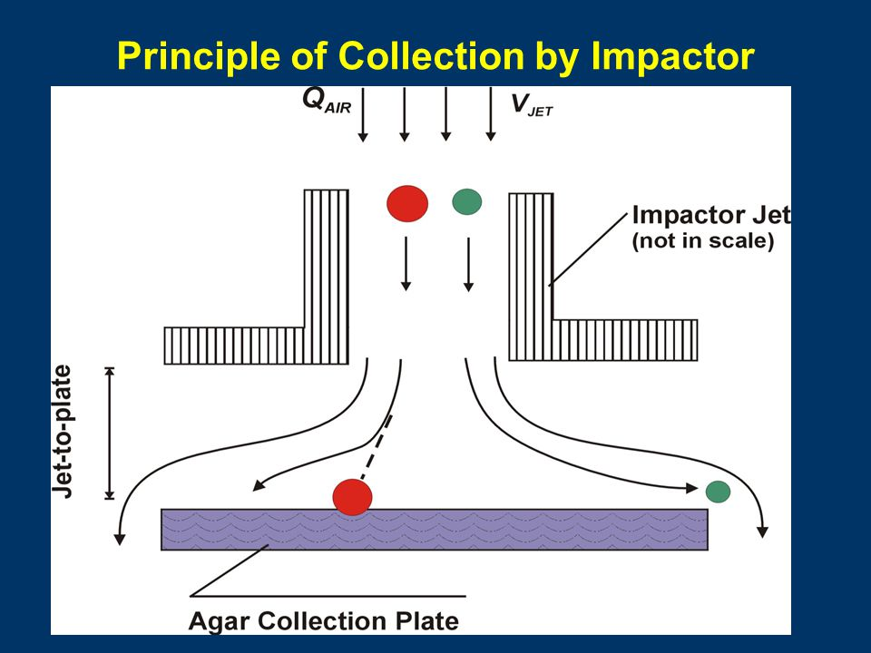 Principle of Collection by Impactor