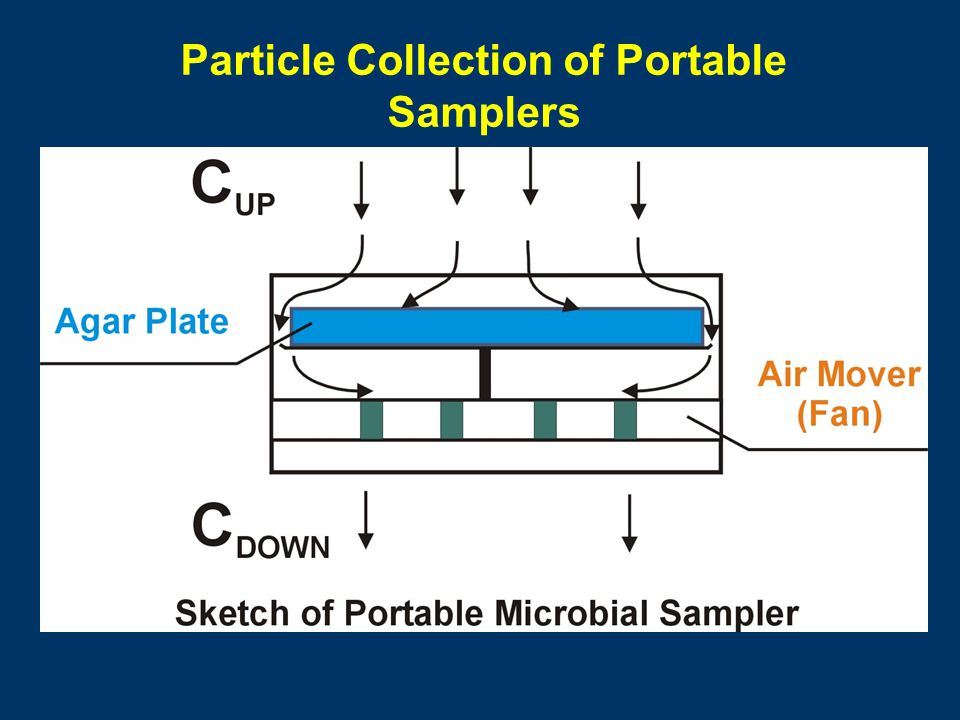 Particle Collection of Portable Samplers