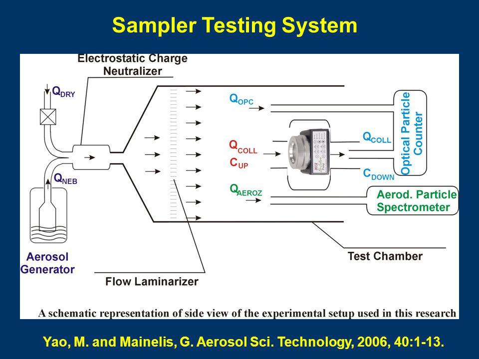 Sampler Testing System