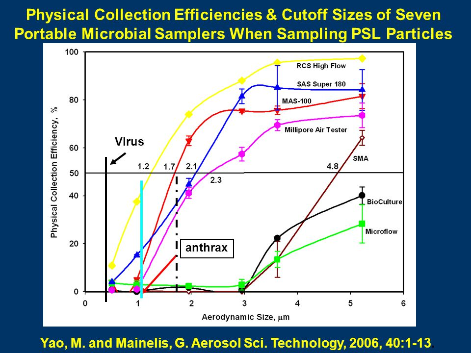Physical Collection Efficiencies & Cutoff Sizes of Seven Portable Microbial Samplers When Sampling PSL Particles