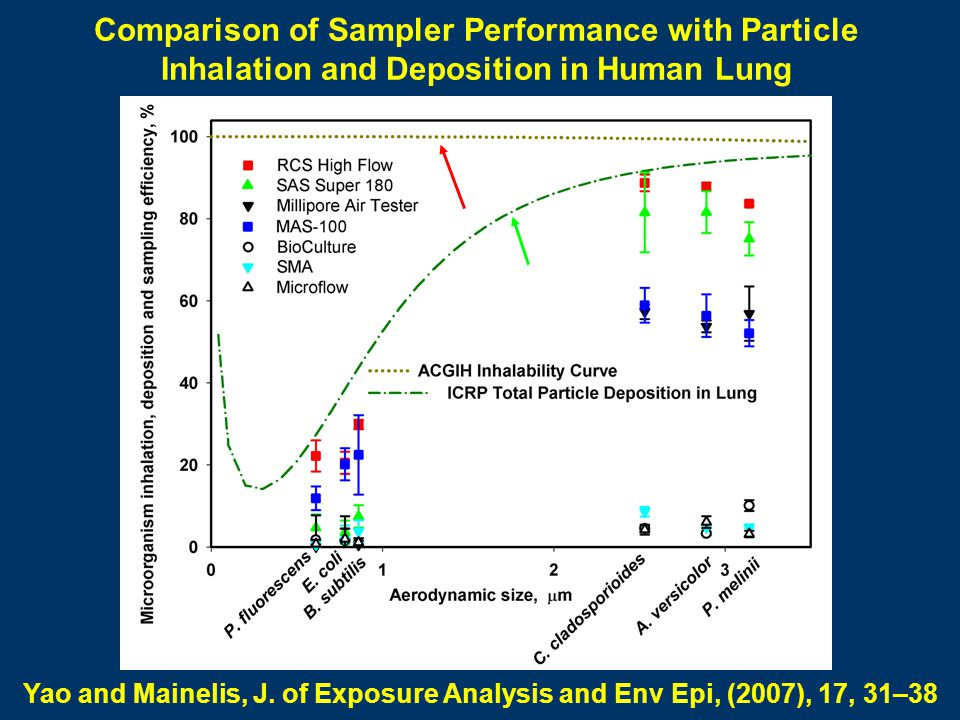 Comparison of Sampler Performance with Particle Inhalation and Deposition in Human Lung