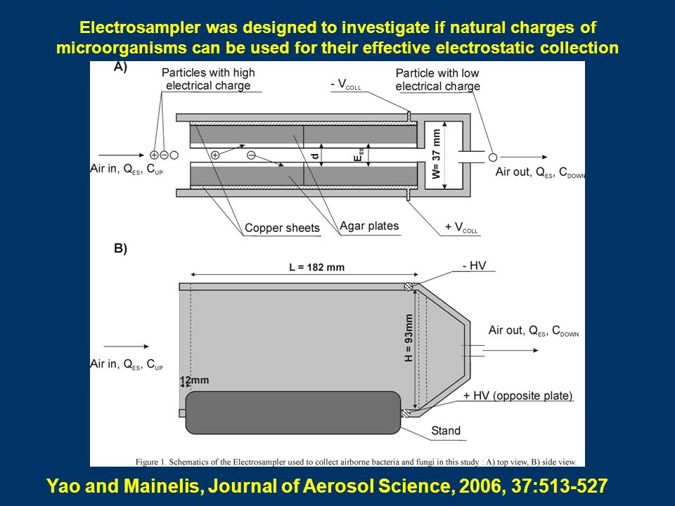 Yao and Mainelis, Journal of Aerosol Science, 2006, 37:513-527