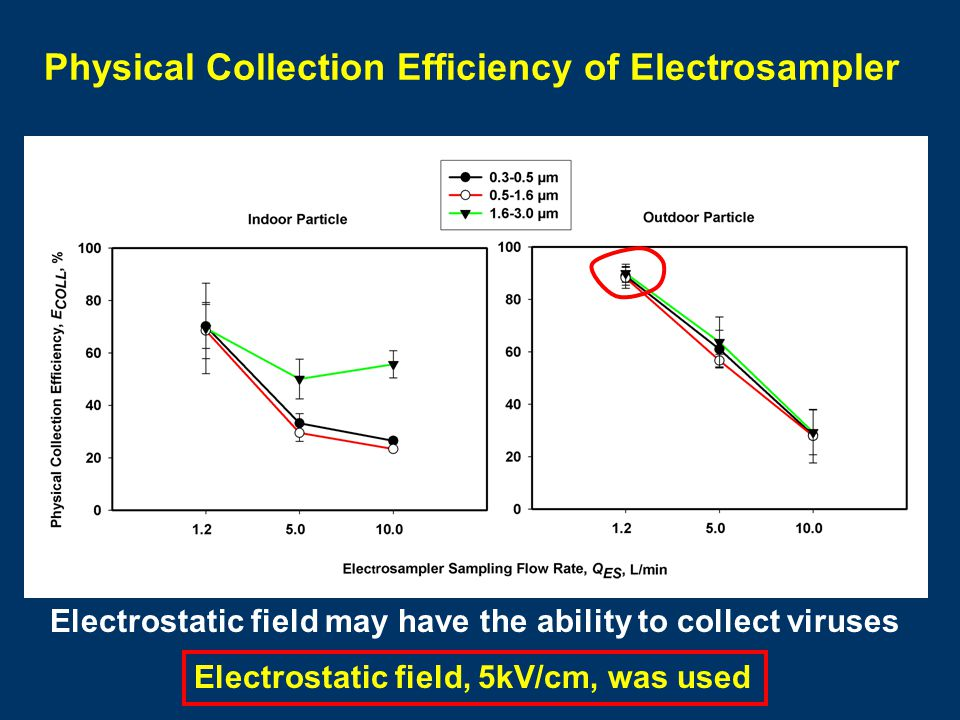 Physical Collection Efficiency of Electrosampler