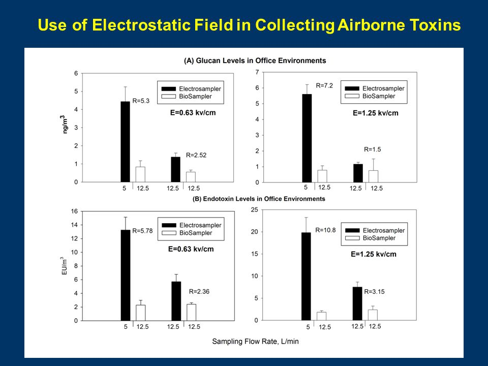 Use of Electrostatic Field in Collecting Airborne Toxins