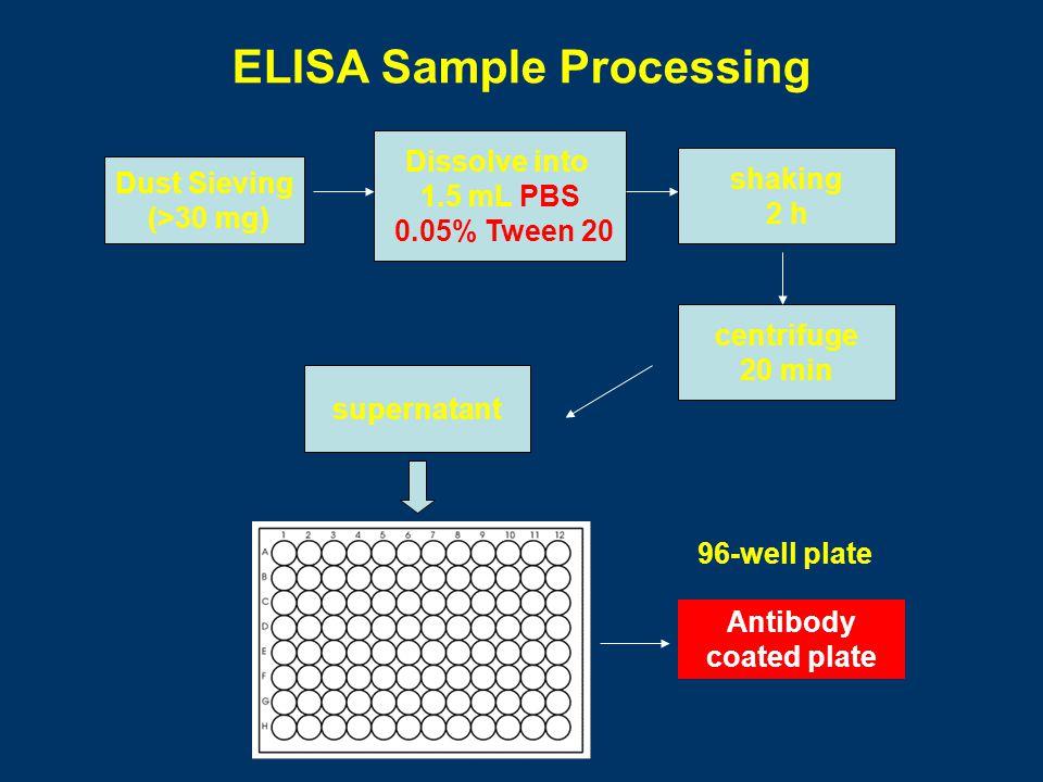 ELISA Sample Processing
