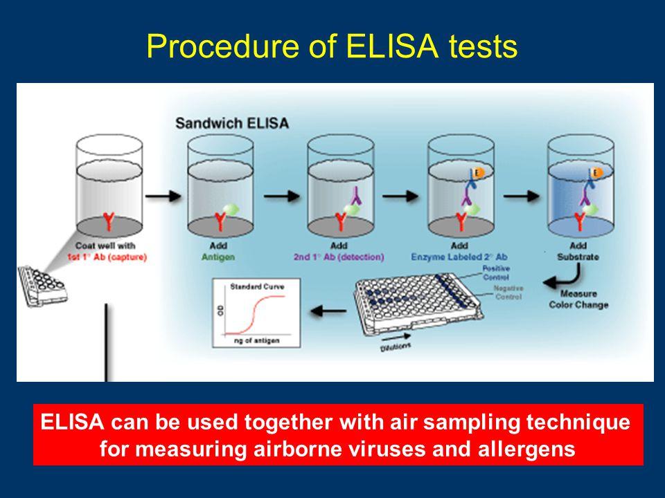 Procedure of ELISA tests