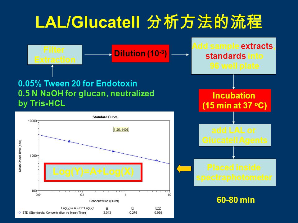 LAL/Glucatell 分析方法的流程