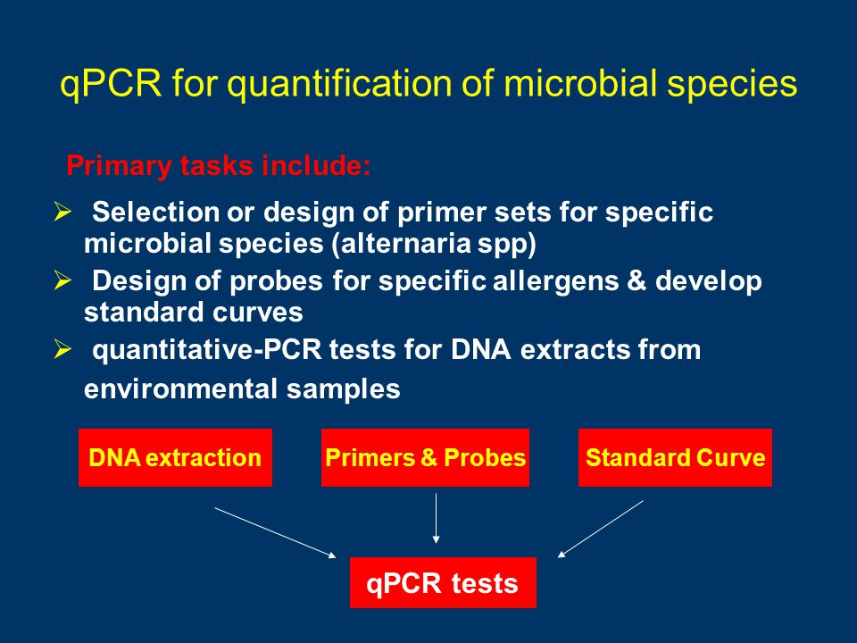 qPCR for quantification of microbial species