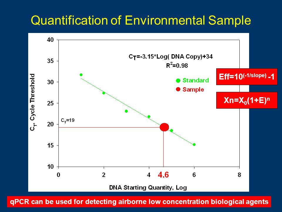 Quantification of Environmental Sample