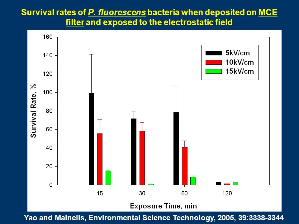 Survival rates of P. fluorescens bacteria when deposited on MCE filter and exposed to the electrostatic field
