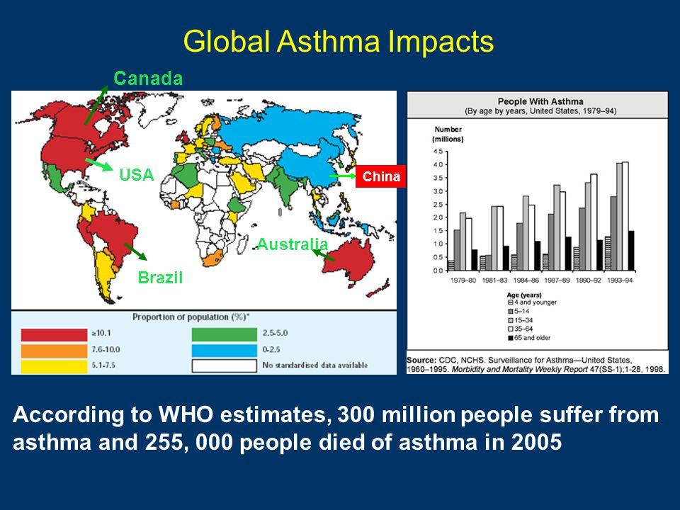 Global Asthma Impacts USA. Brazil. Canada. Australia. China.