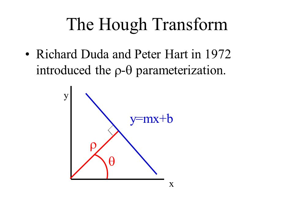 The Hough Transform Richard Duda and Peter Hart in 1972 introduced the - parameterization. y. y=mx+b.