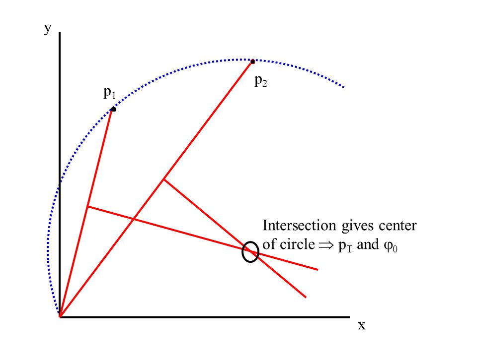 y p2 p1 Intersection gives center of circle  pT and 0 x