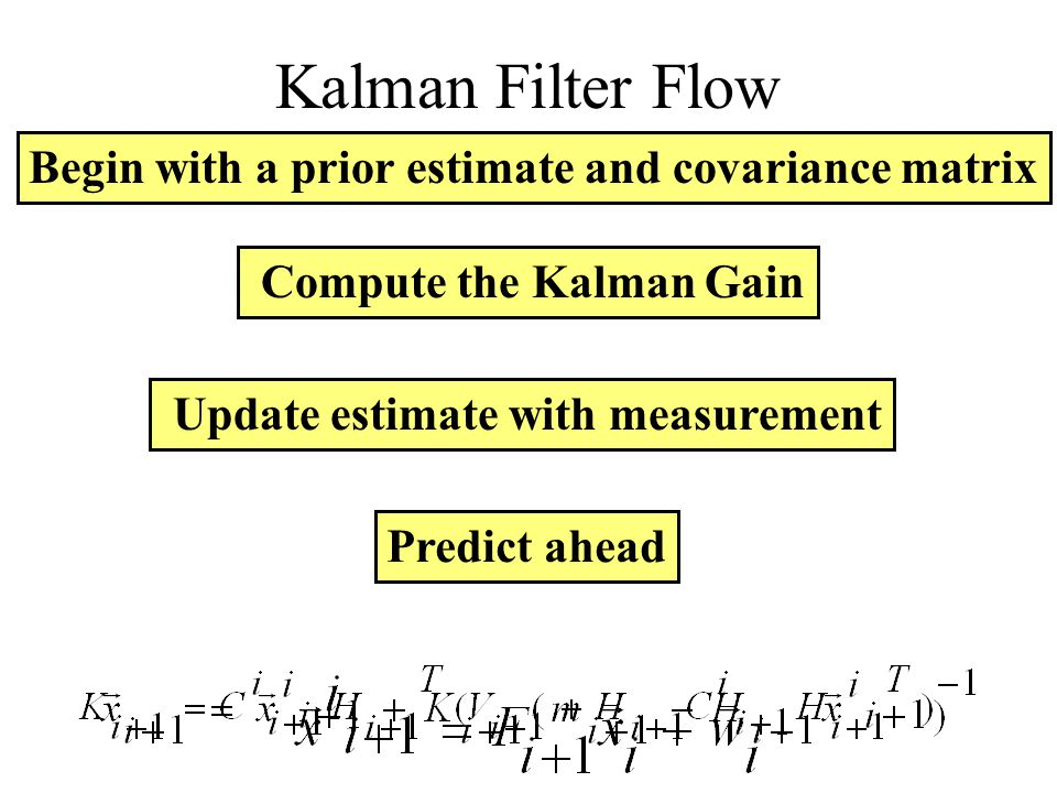 Kalman Filter Flow Begin with a prior estimate and covariance matrix