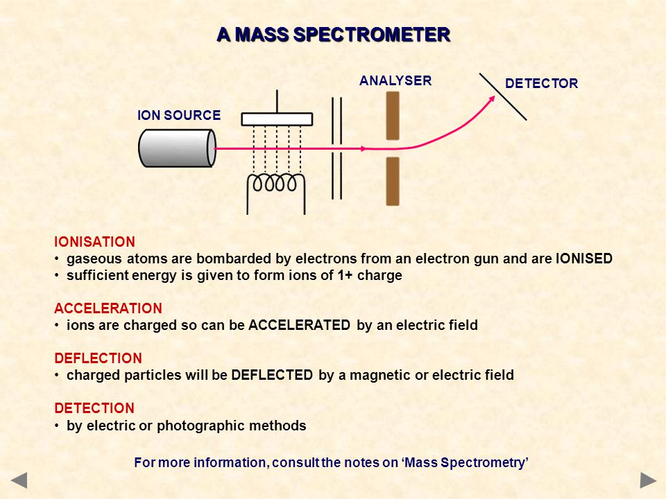 For more information, consult the notes on 'Mass Spectrometry'