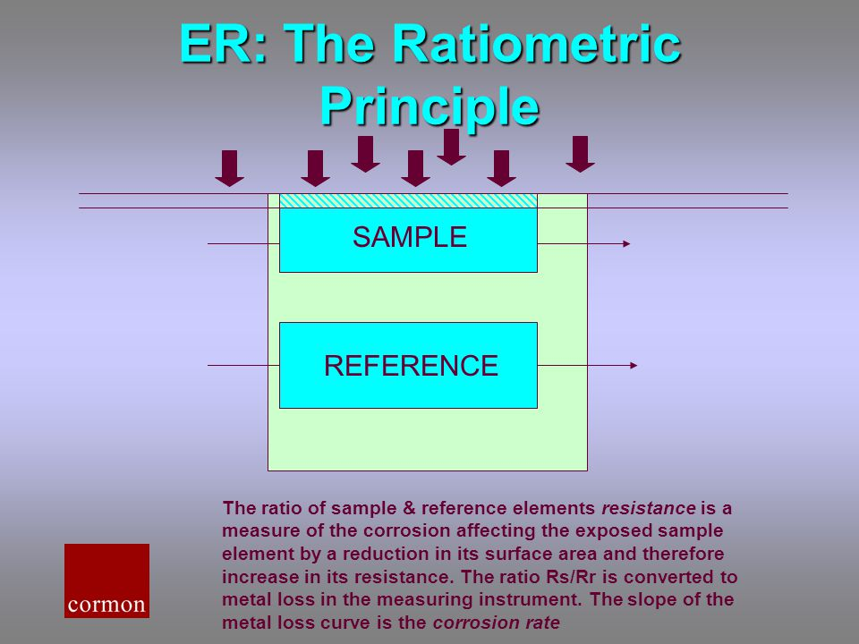 ER: The Ratiometric Principle