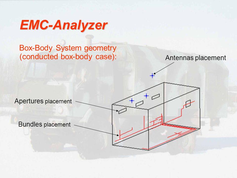 EMC-Analyzer Box-Body System geometry (conducted box-body case):