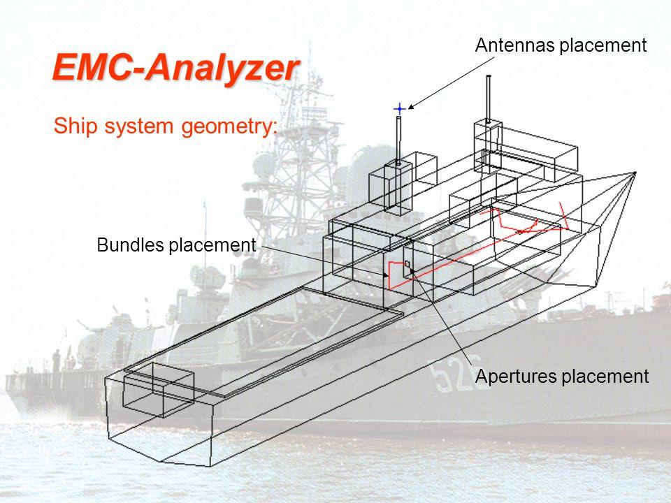EMC-Analyzer Ship system geometry: Antennas placement