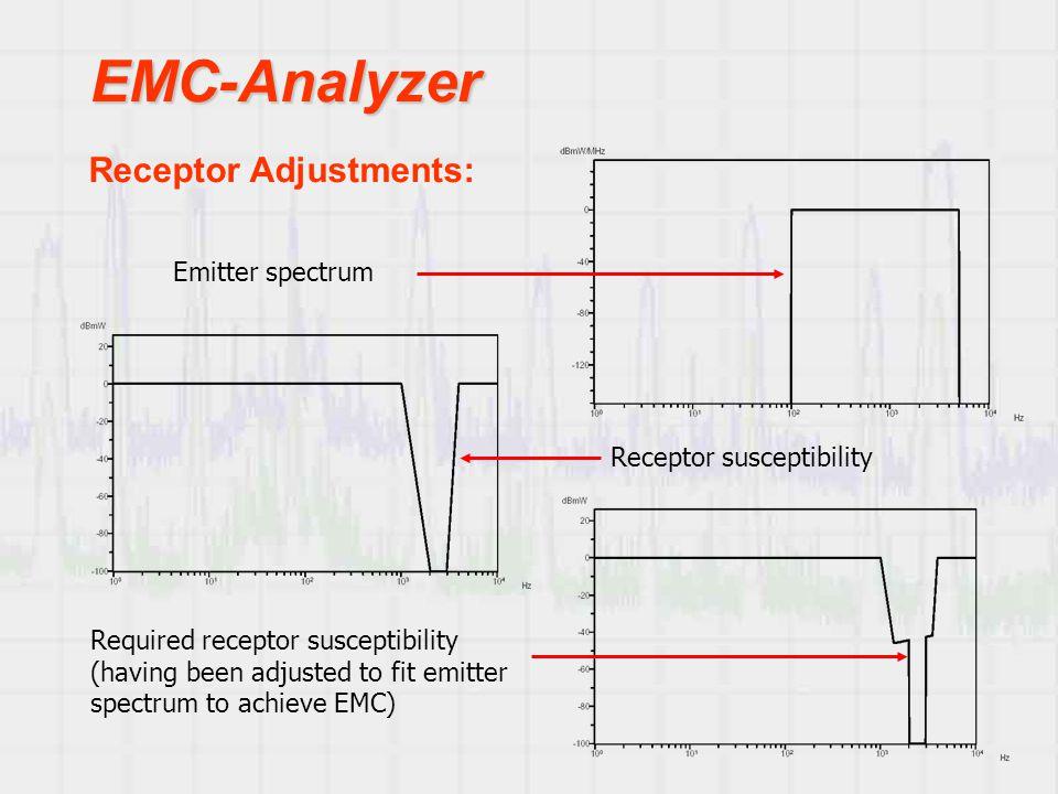 EMC-Analyzer Receptor Adjustments: Emitter spectrum