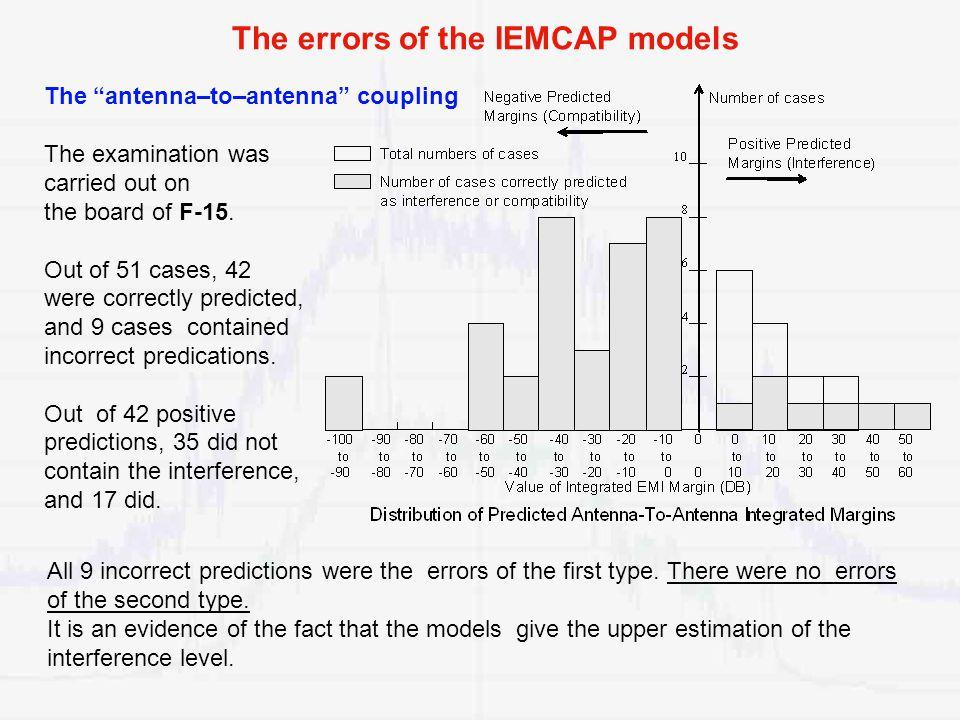The errors of the IEMCAP models