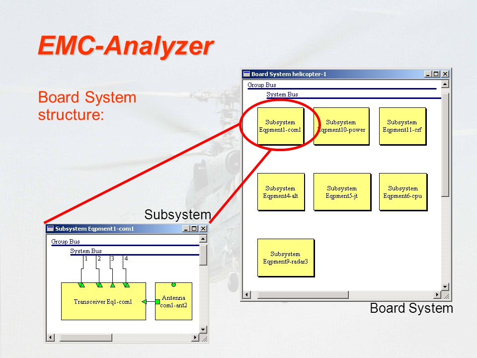 EMC-Analyzer Board System structure: Subsystem Board System