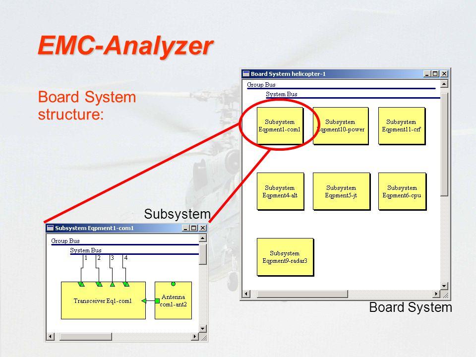 EMC-Analyzer Board System structure: Subsystem Board System