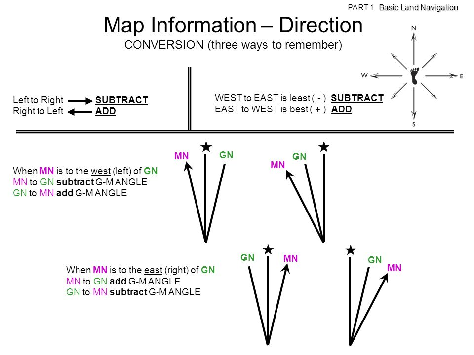 Map Information – Direction
