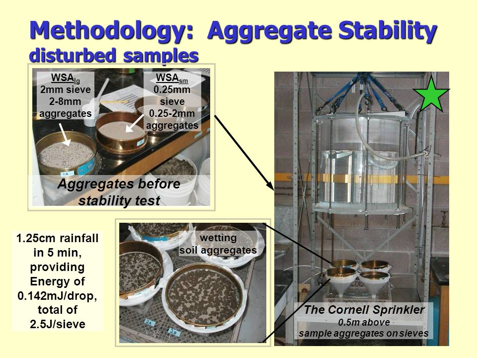 Methodology: Aggregate Stability disturbed samples