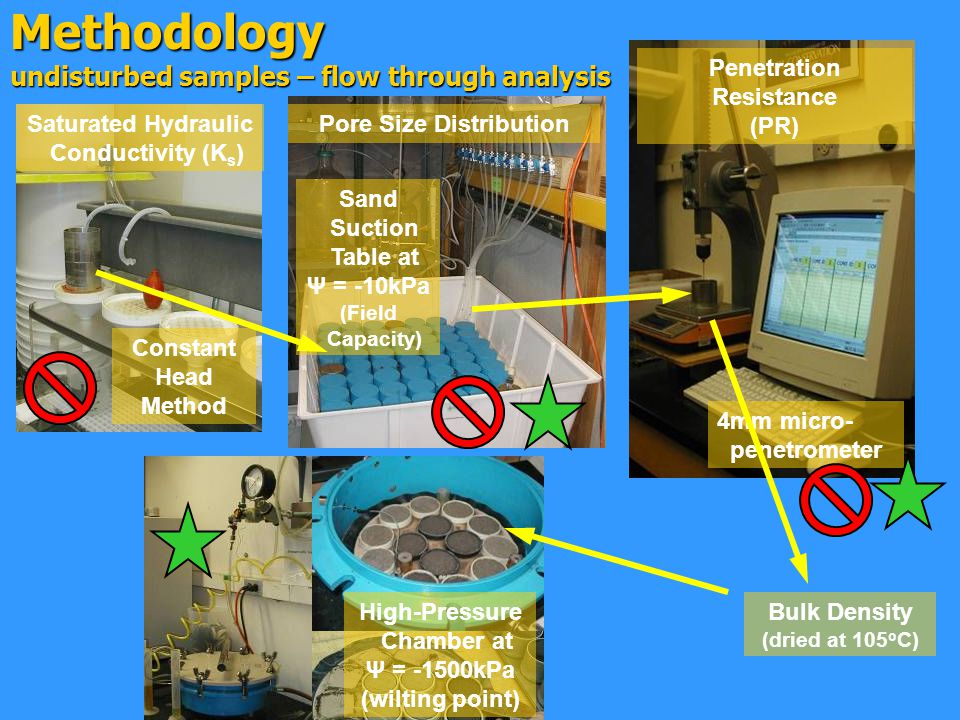Methodology undisturbed samples – flow through analysis