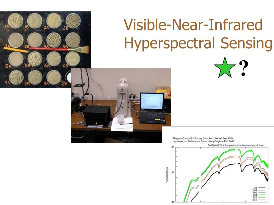Visible-Near-Infrared Hyperspectral Sensing