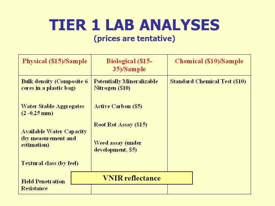 TIER 1 LAB ANALYSES (prices are tentative)