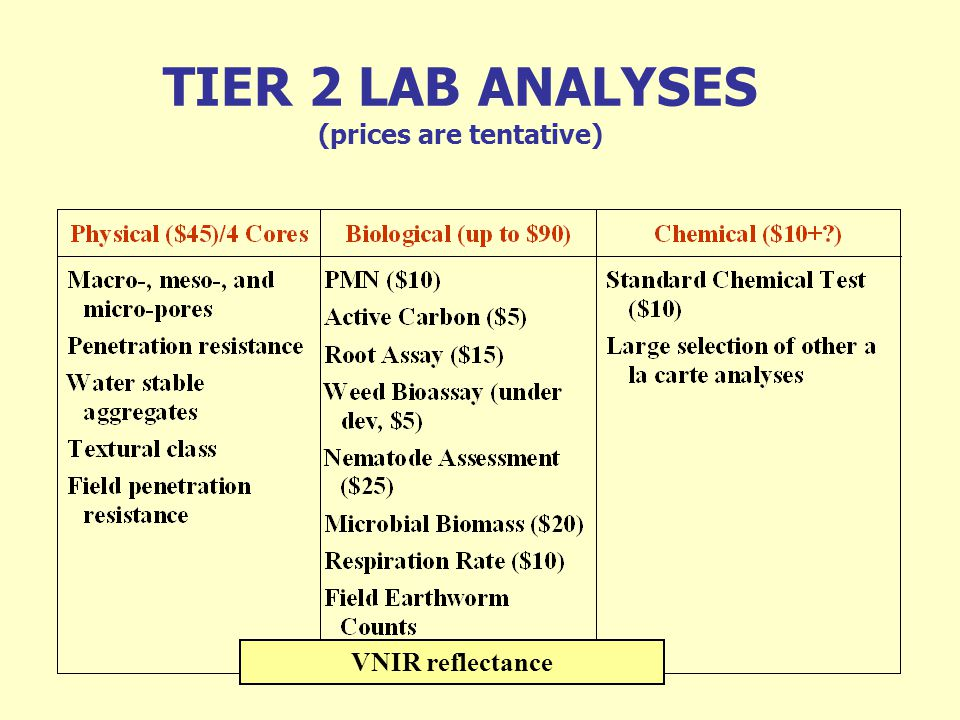 TIER 2 LAB ANALYSES (prices are tentative)