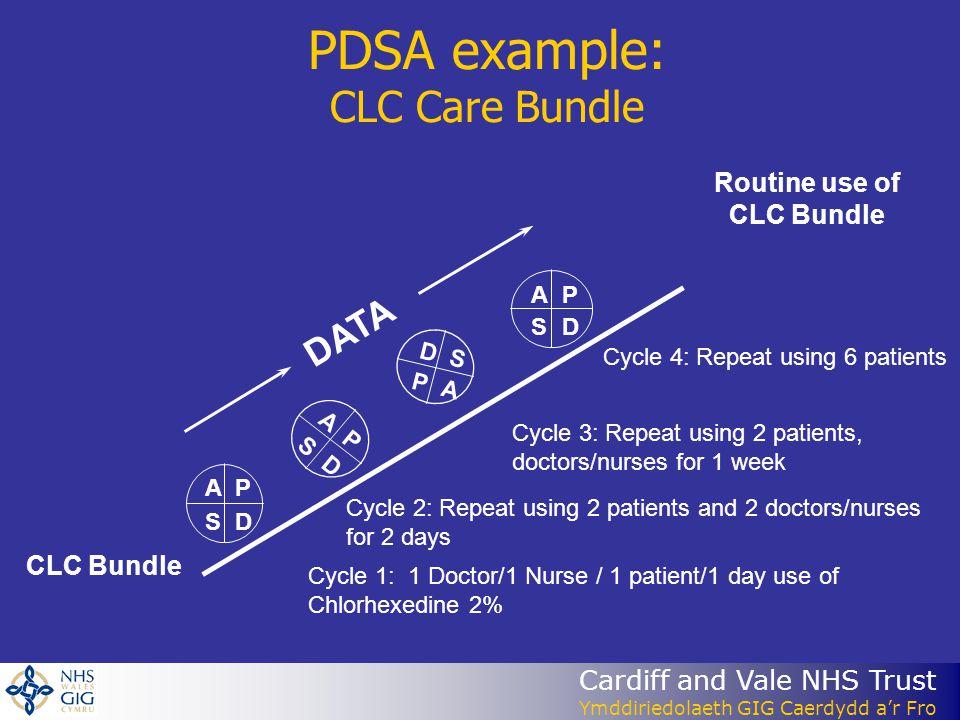 PDSA example: CLC Care Bundle