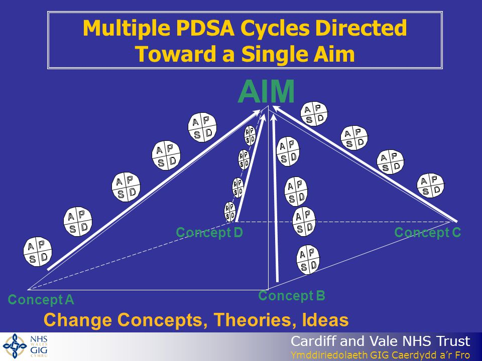 AIM Multiple PDSA Cycles Directed Toward a Single Aim