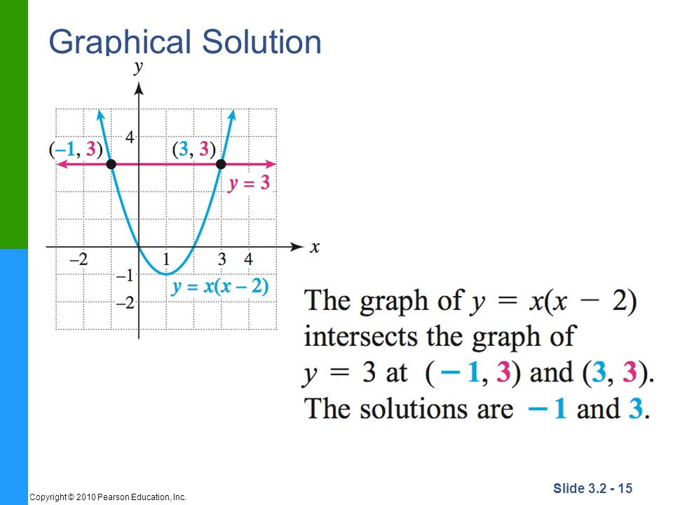 Graphical Solution Copyright © 2010 Pearson Education, Inc.