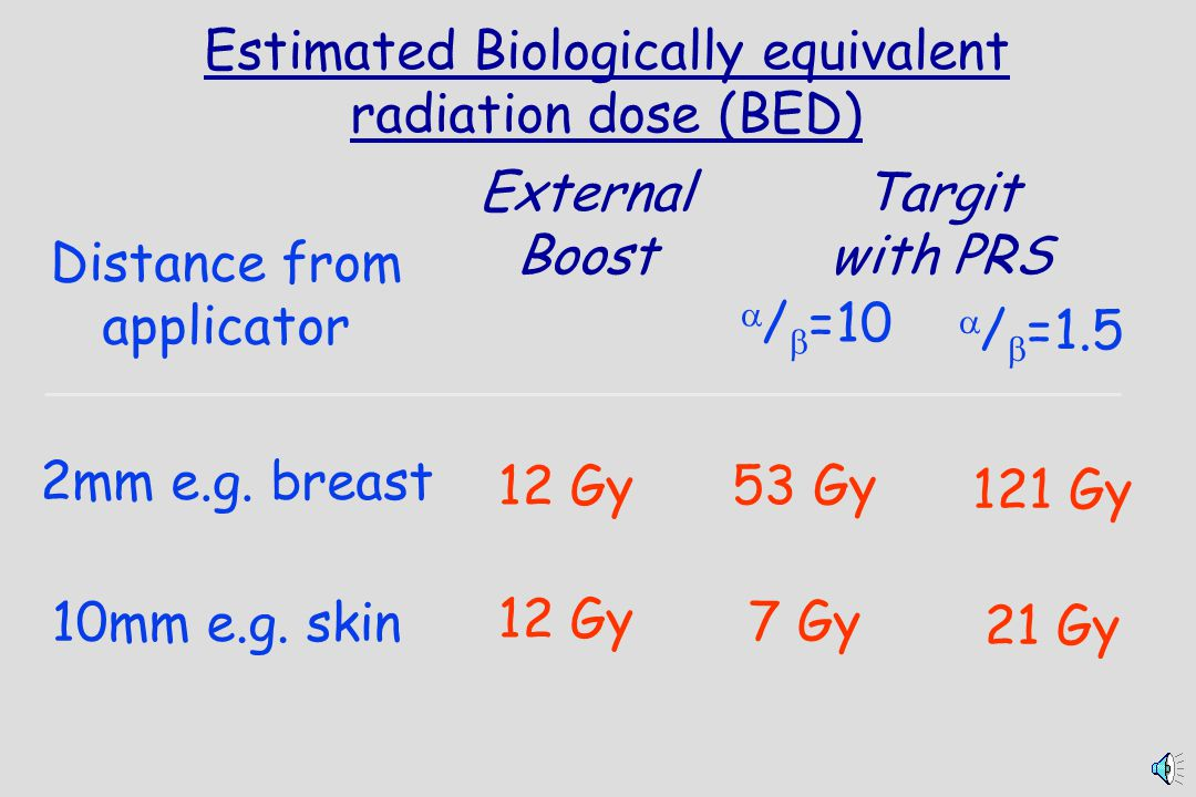 Estimated Biologically equivalent radiation dose (BED)