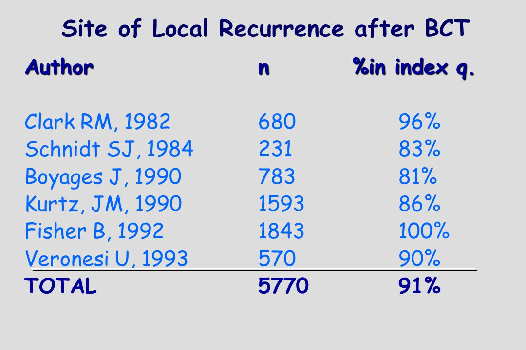 Site of Local Recurrence after BCT