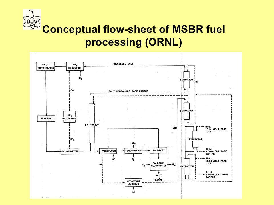 Conceptual flow-sheet of MSBR fuel processing (ORNL)