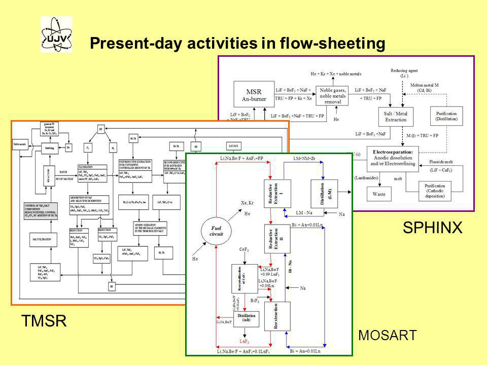 Present-day activities in flow-sheeting