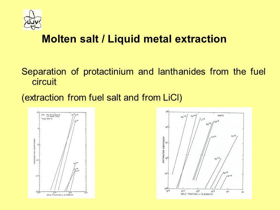 Molten salt / Liquid metal extraction
