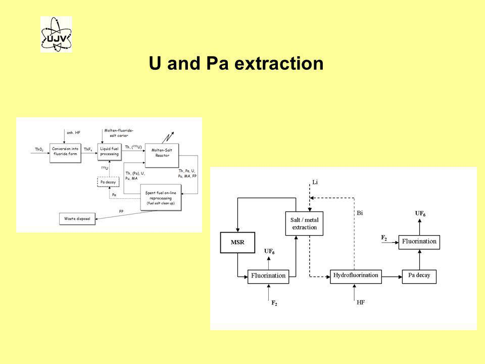 U and Pa extraction
