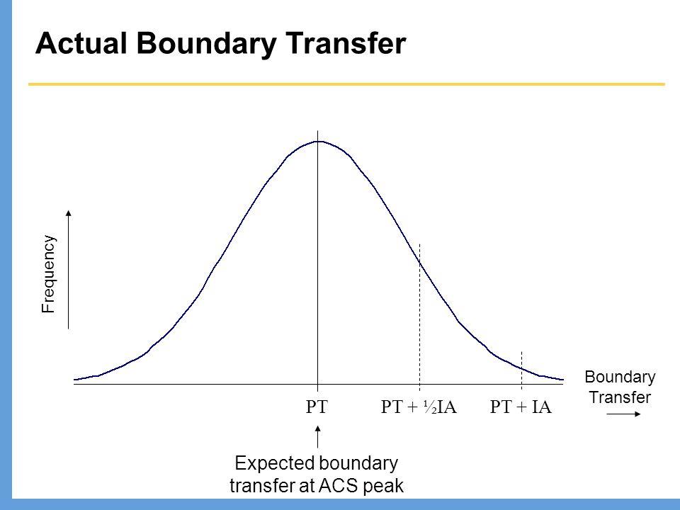 Actual Boundary Transfer