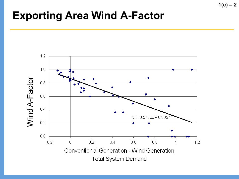 Exporting Area Wind A-Factor